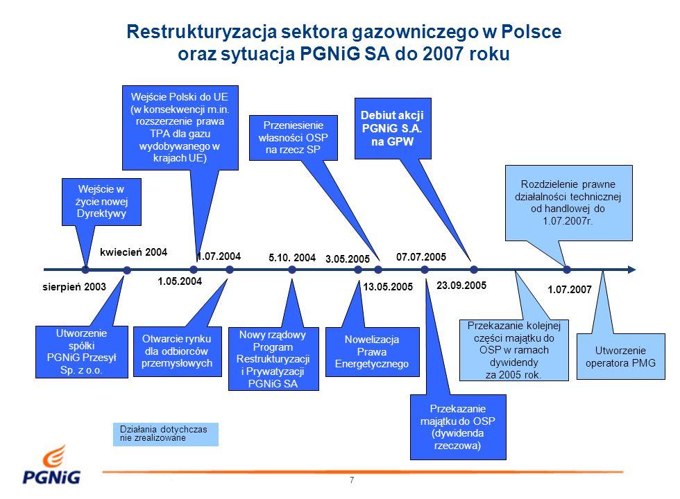 Restrukturyzacja sektora gazowniczego w Polsce