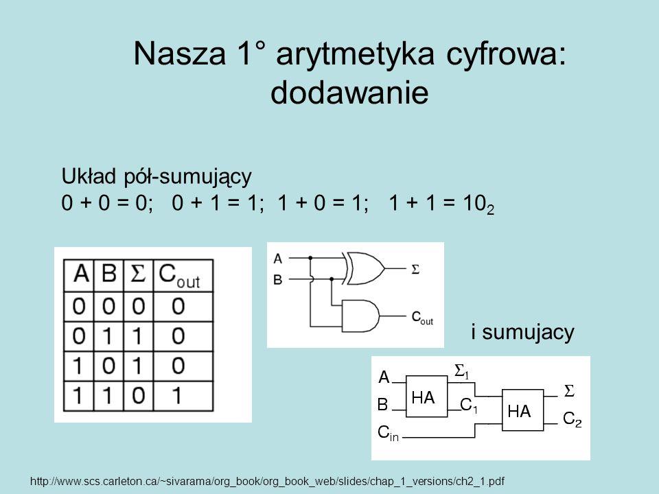 Nasza 1° arytmetyka cyfrowa: dodawanie