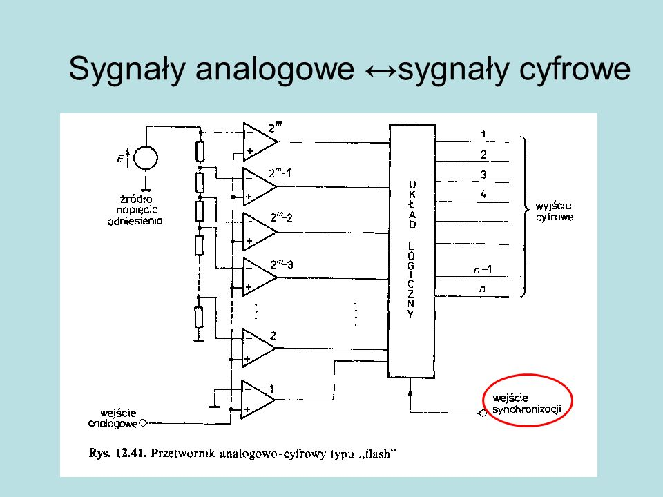 Sygnały analogowe ↔sygnały cyfrowe