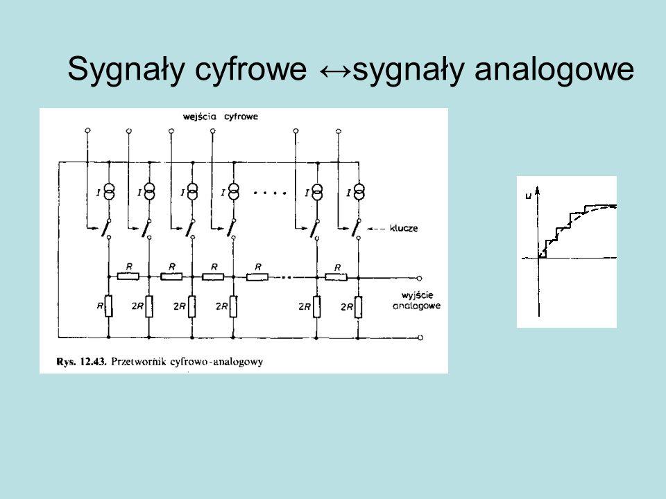 Sygnały cyfrowe ↔sygnały analogowe