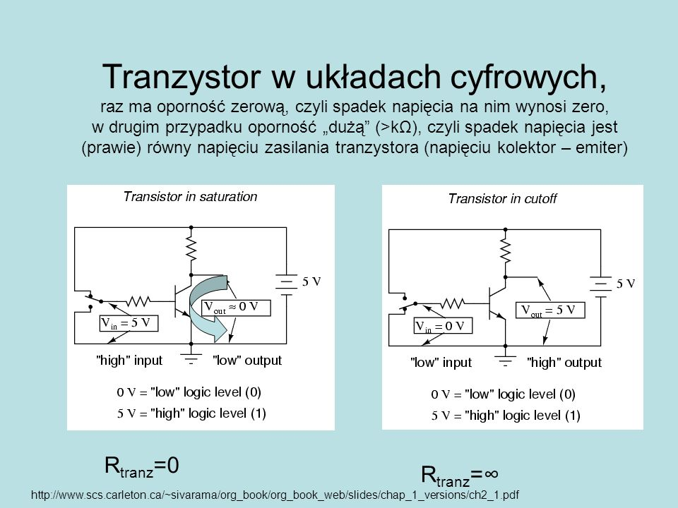 """Tranzystor w układach cyfrowych, raz ma oporność zerową, czyli spadek napięcia na nim wynosi zero, w drugim przypadku oporność """"dużą (>kΩ), czyli spadek napięcia jest (prawie) równy napięciu zasilania tranzystora (napięciu kolektor – emiter)"""