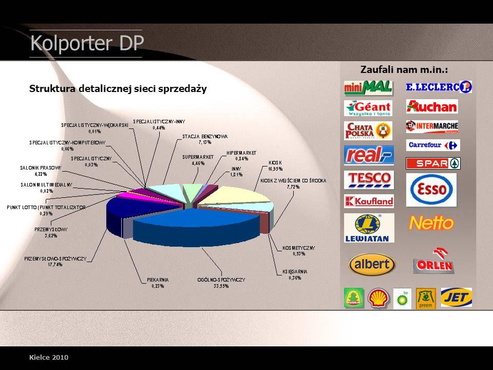 Kolporter DP Zaufali nam m.in.: Struktura detalicznej sieci sprzedaży