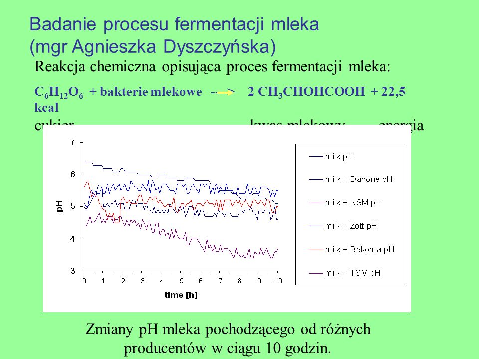 Zmiany pH mleka pochodzącego od różnych producentów w ciągu 10 godzin.