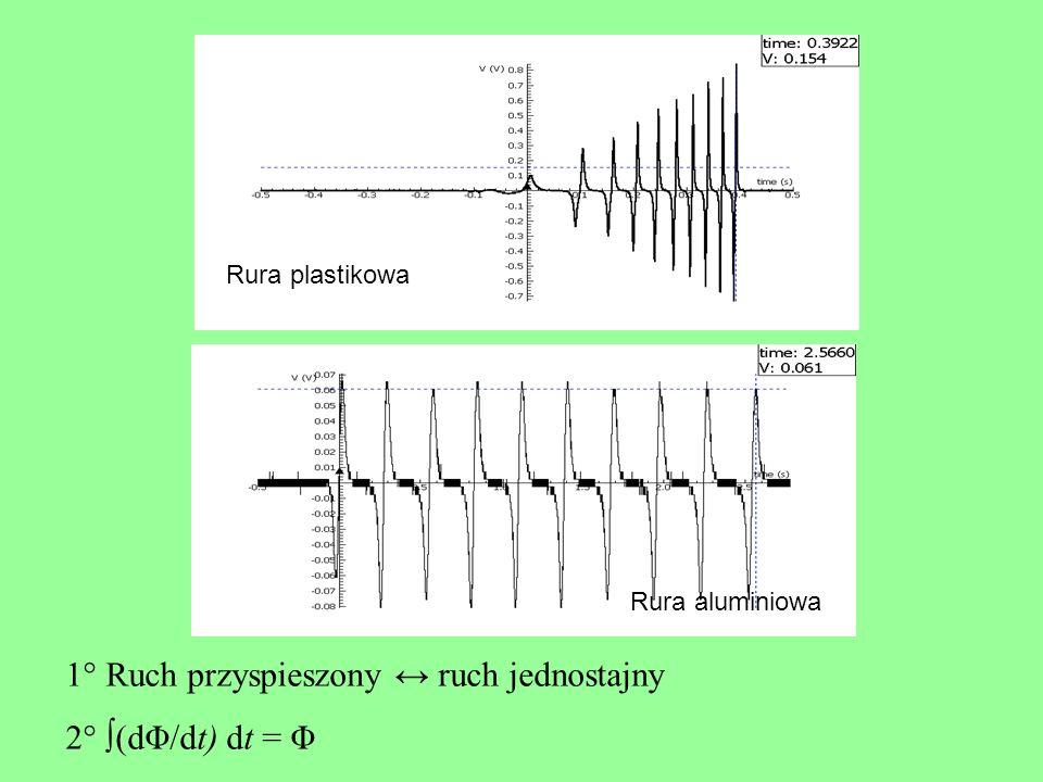 1° Ruch przyspieszony ↔ ruch jednostajny 2° ∫(dΦ/dt) dt = Φ