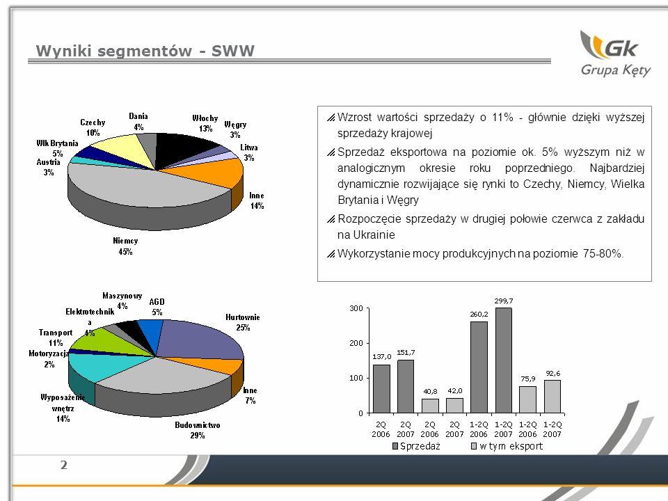 Wyniki segmentów - SWW Wzrost wartości sprzedaży o 11% - głównie dzięki wyższej sprzedaży krajowej.