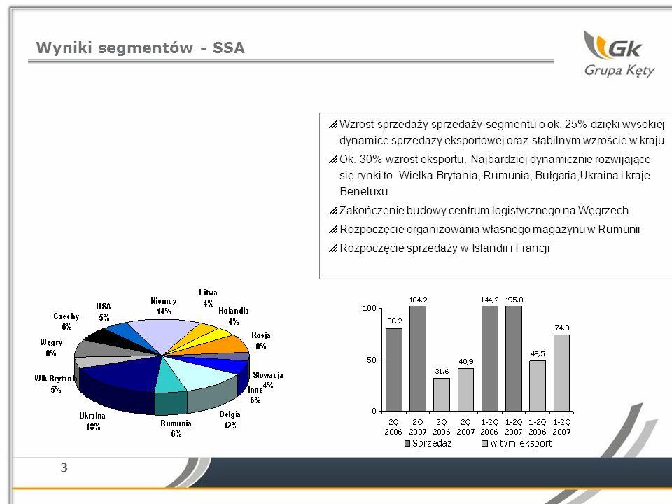 Wyniki segmentów - SSA Wzrost sprzedaży sprzedaży segmentu o ok. 25% dzięki wysokiej dynamice sprzedaży eksportowej oraz stabilnym wzroście w kraju.