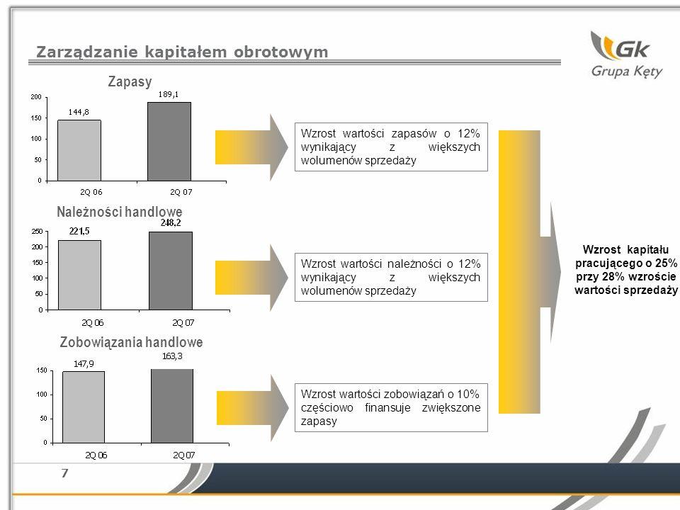 Zapasy Należności handlowe Zobowiązania handlowe