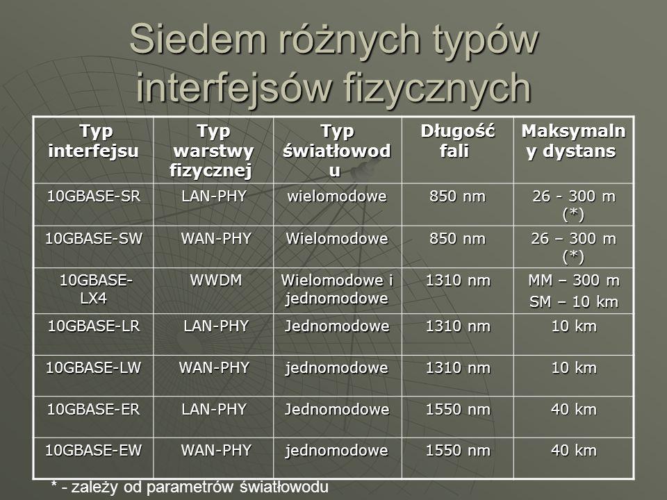 Siedem różnych typów interfejsów fizycznych