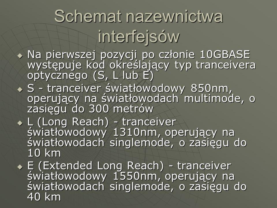 Schemat nazewnictwa interfejsów