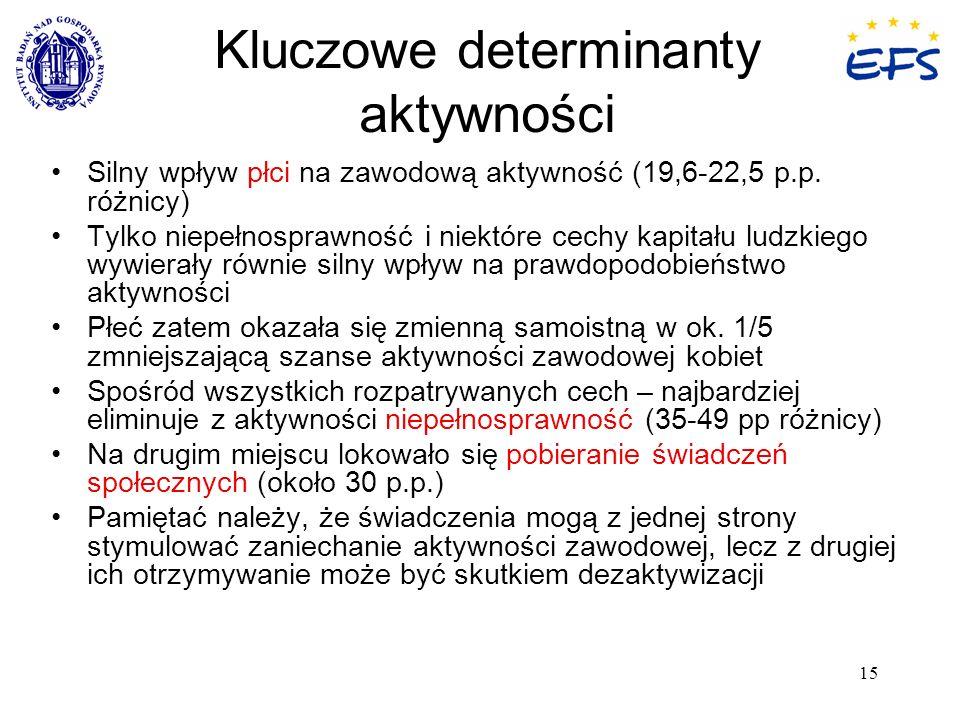 Kluczowe determinanty aktywności