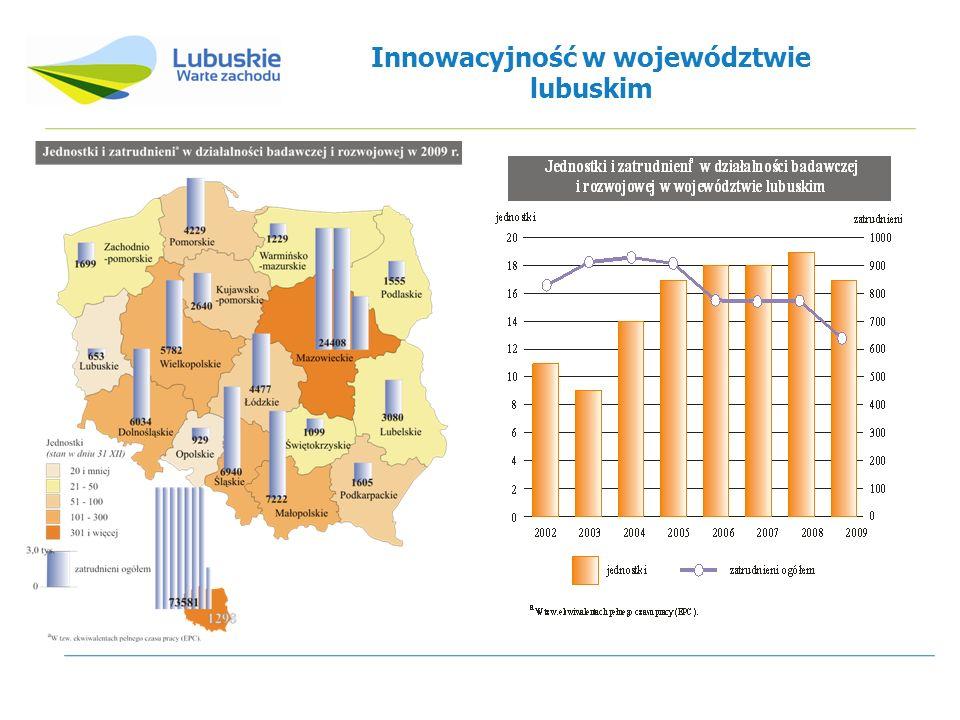 Innowacyjność w województwie lubuskim