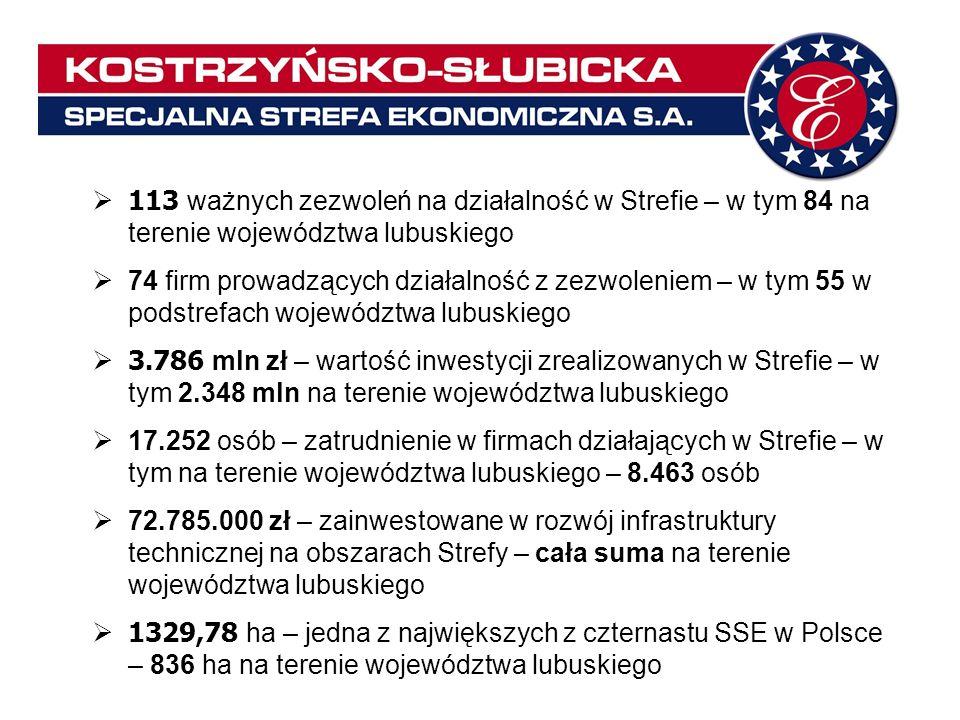 113 ważnych zezwoleń na działalność w Strefie – w tym 84 na terenie województwa lubuskiego