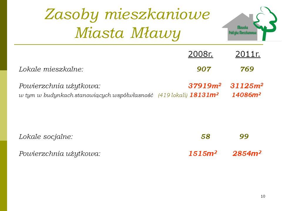 Zasoby mieszkaniowe Miasta Mławy