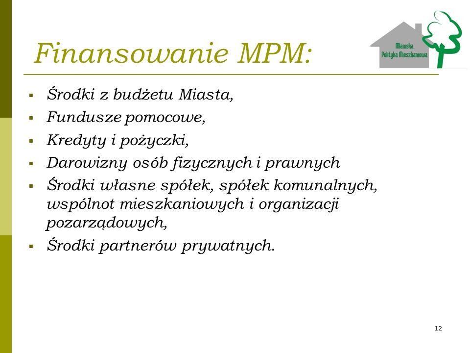 Finansowanie MPM: Środki z budżetu Miasta, Fundusze pomocowe,