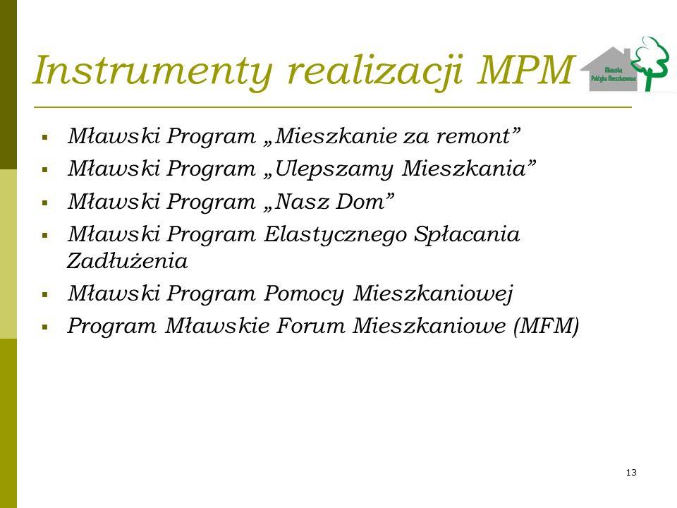 Instrumenty realizacji MPM
