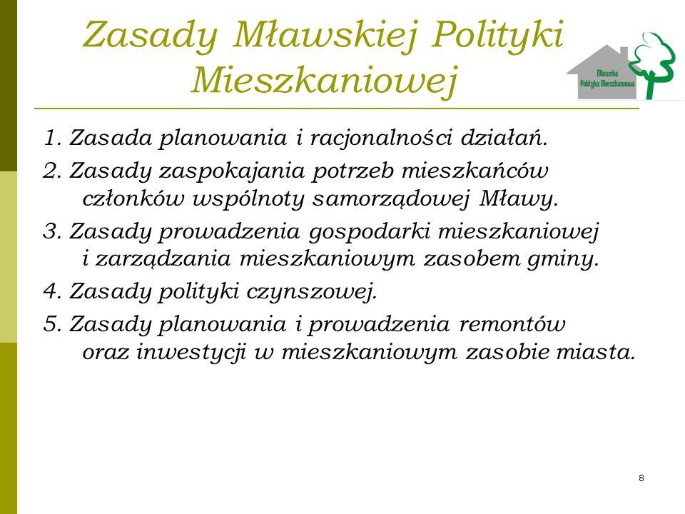 Zasady Mławskiej Polityki Mieszkaniowej