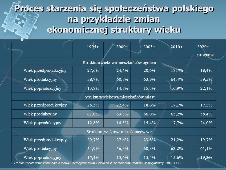 Proces starzenia się społeczeństwa polskiego na przykładzie zmian ekonomicznej struktury wieku