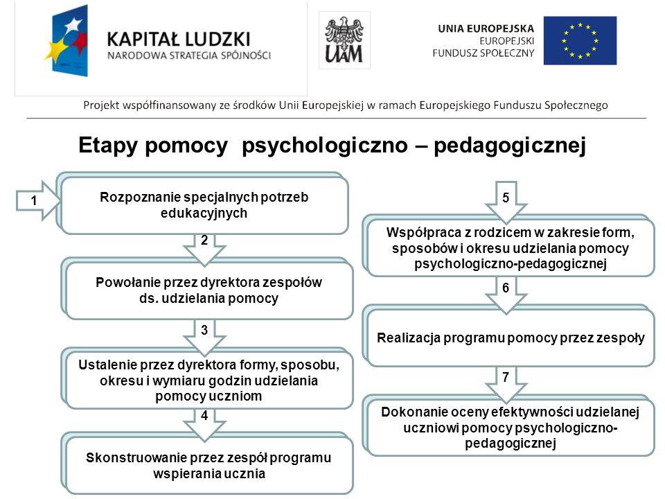 Etapy pomocy psychologiczno – pedagogicznej