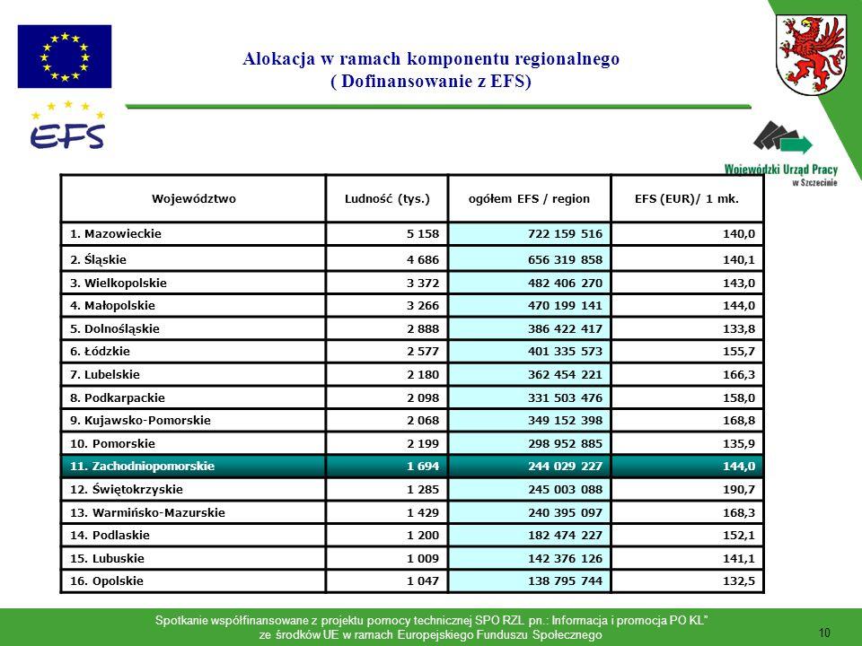 Alokacja w ramach komponentu regionalnego ( Dofinansowanie z EFS)