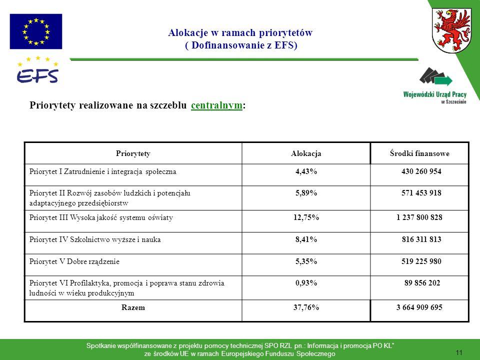 Alokacje w ramach priorytetów ( Dofinansowanie z EFS)