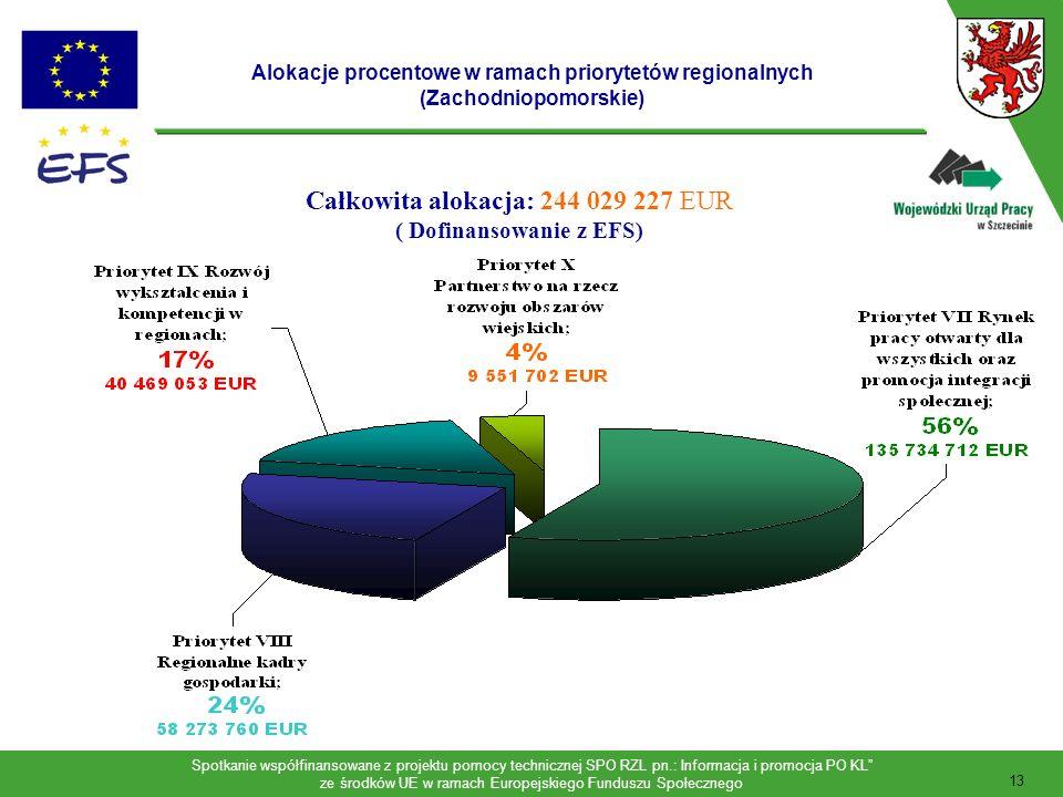Całkowita alokacja: 244 029 227 EUR ( Dofinansowanie z EFS)
