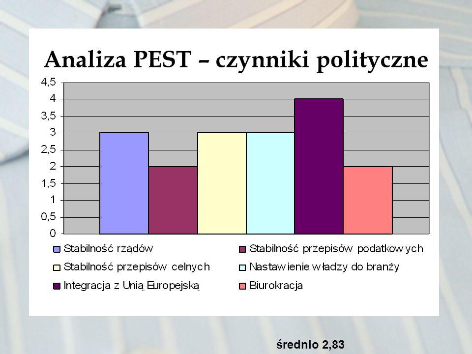 Analiza PEST – czynniki polityczne