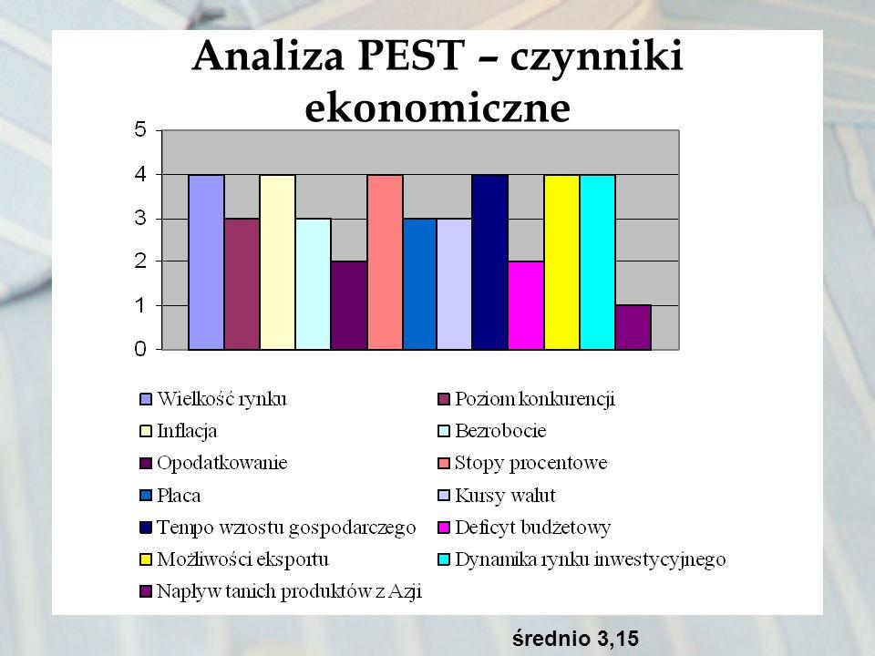 Analiza PEST – czynniki ekonomiczne