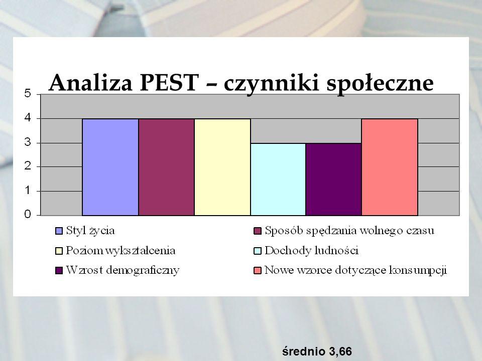 Analiza PEST – czynniki społeczne