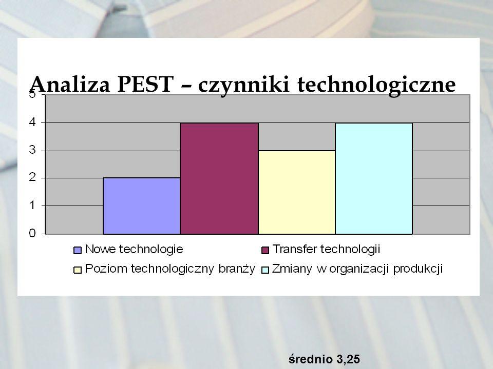 Analiza PEST – czynniki technologiczne