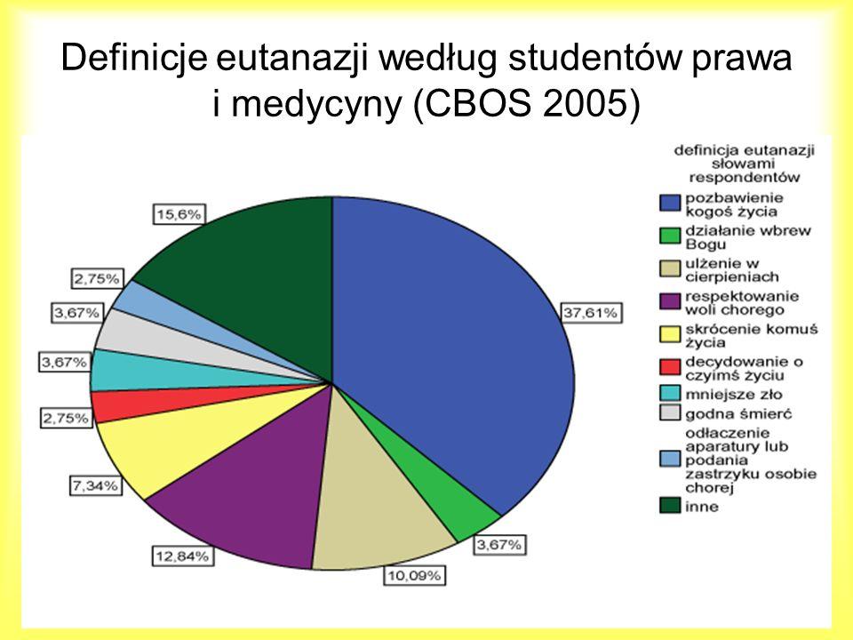 Definicje eutanazji według studentów prawa i medycyny (CBOS 2005)