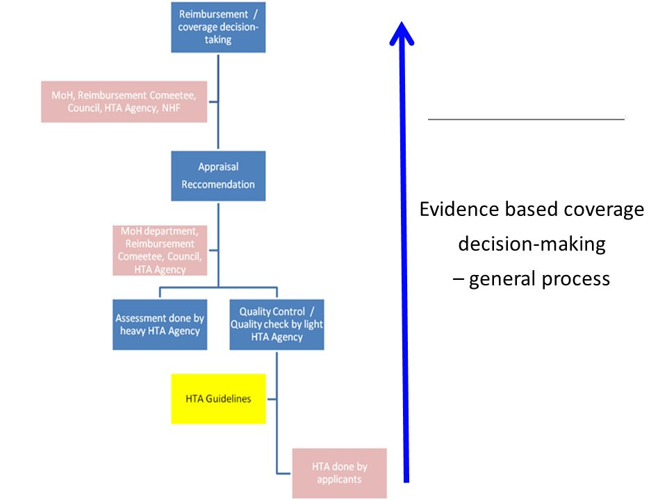 Evidence based coverage decision-making – general process