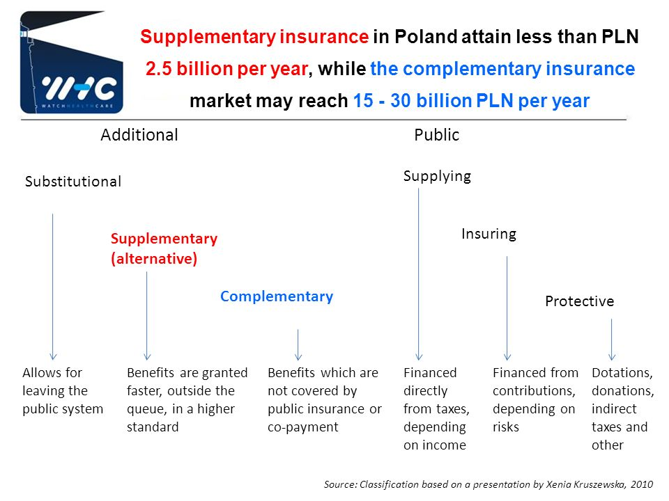 Supplementary insurance in Poland attain less than PLN 2