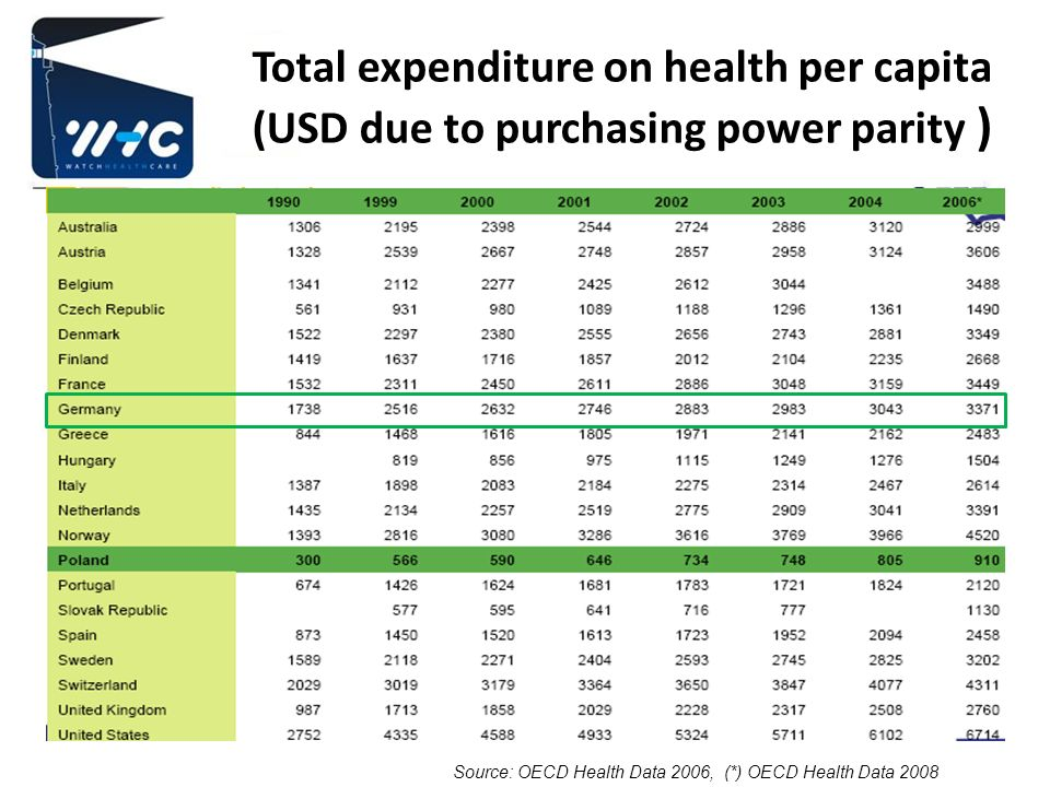 Total expenditure on health per capita (USD due to purchasing power parity )