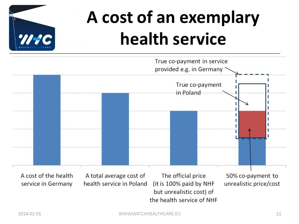 A cost of an exemplary health service