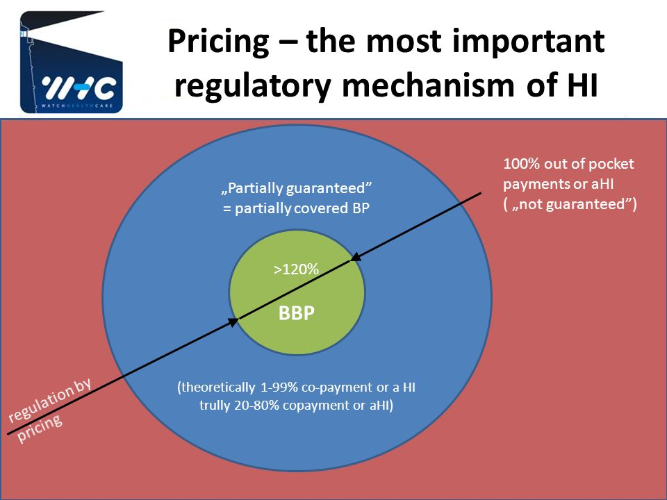 Pricing – the most important regulatory mechanism of HI