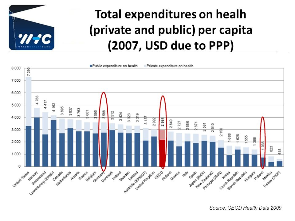Total expenditures on healh (private and public) per capita (2007, USD due to PPP)