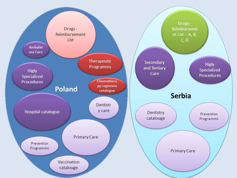 Poland Serbia Drugs - Reimbursement List – A, B, C, D