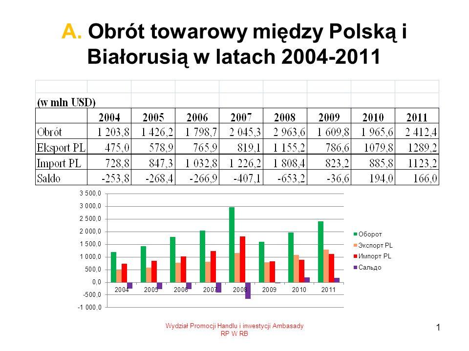 А. Obrót towarowy między Polską i Białorusią w latach 2004-2011