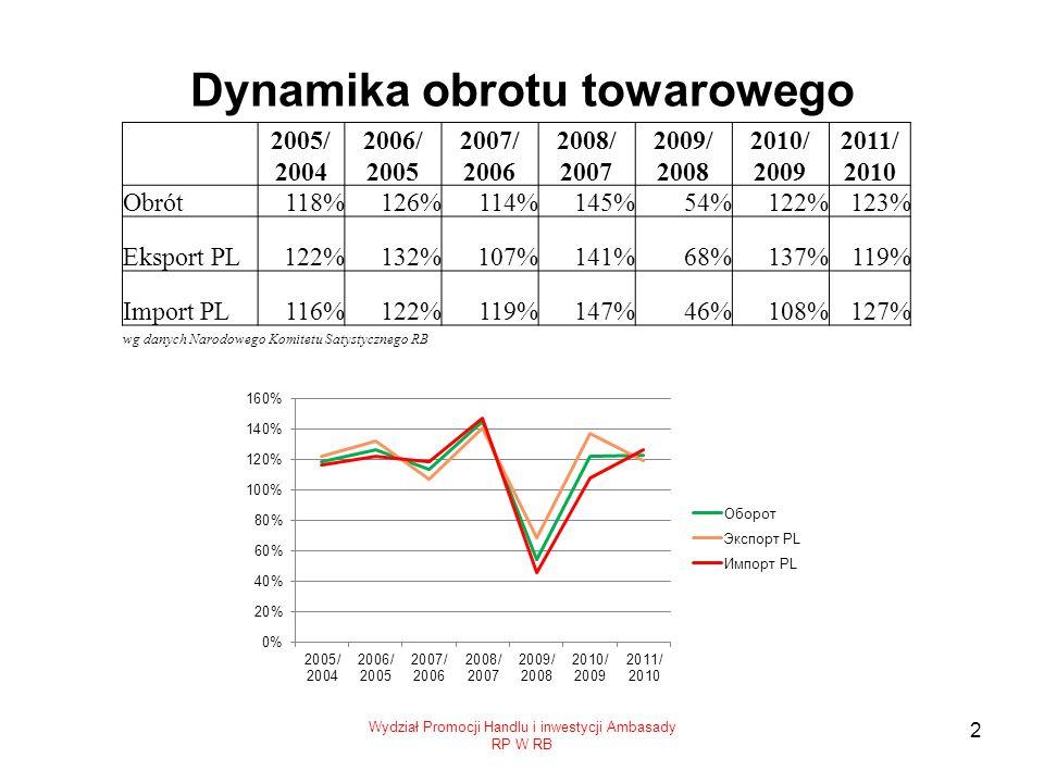 Dynamika obrotu towarowego