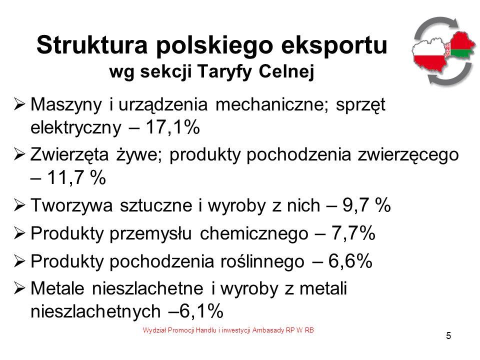 Struktura polskiego eksportu wg sekcji Taryfy Celnej