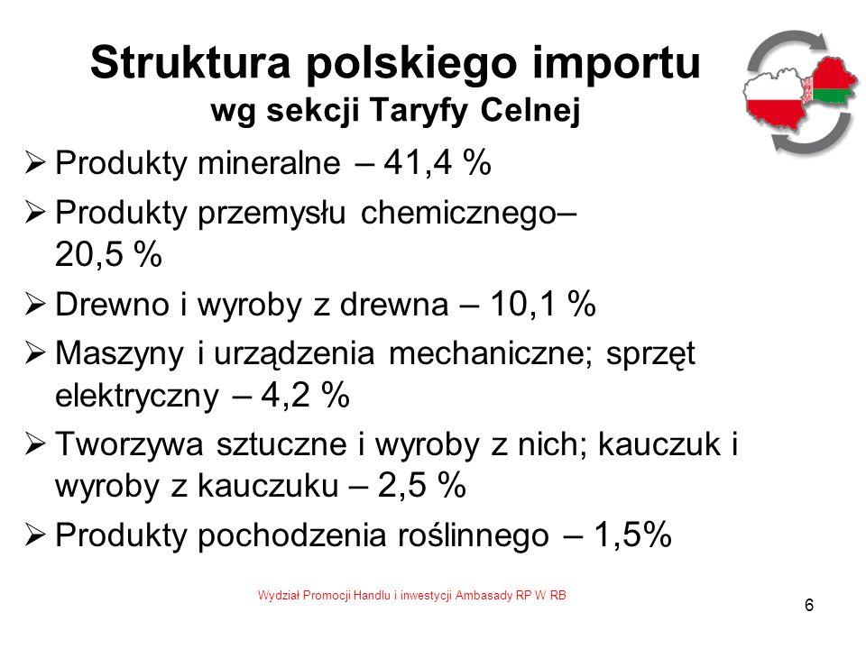 Struktura polskiego importu wg sekcji Taryfy Celnej