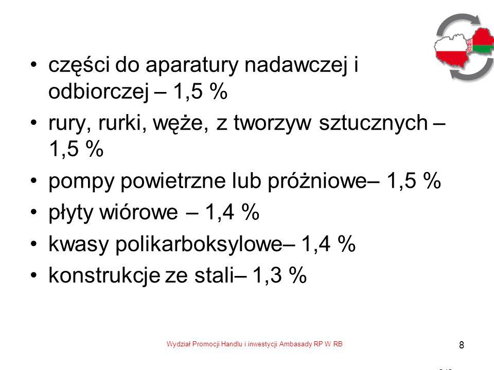 Wydział Promocji Handlu i inwestycji Ambasady RP W RB