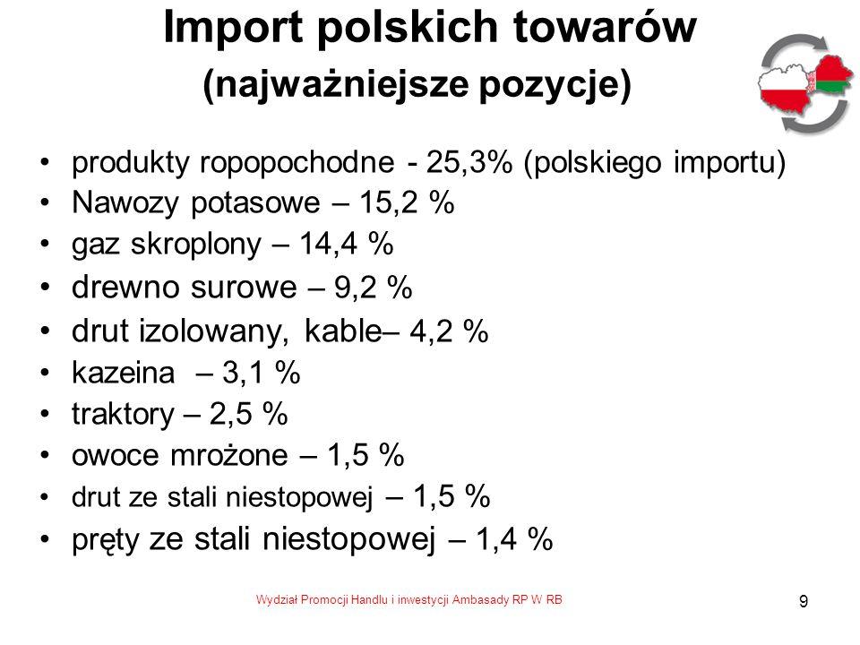 Import polskich towarów (najważniejsze pozycje)