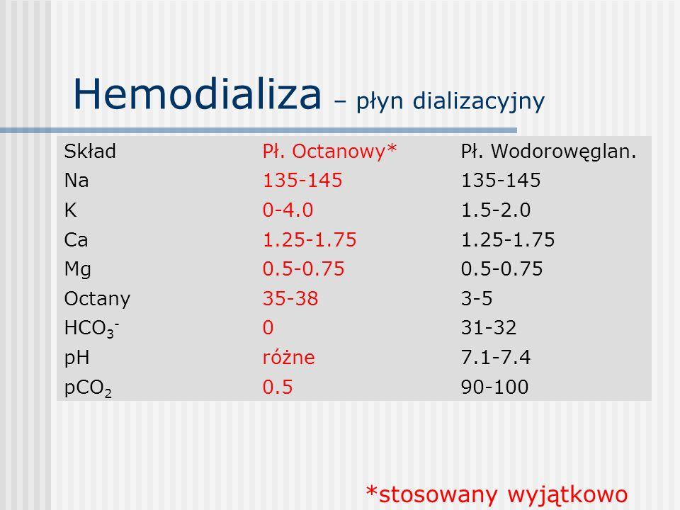 Hemodializa – płyn dializacyjny
