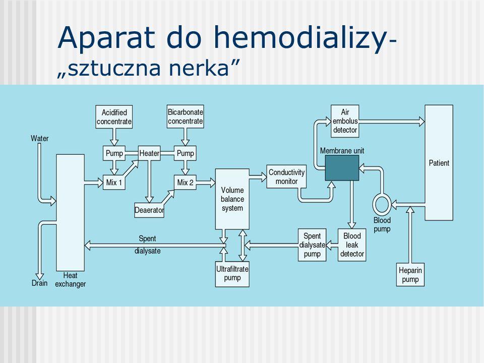"""Aparat do hemodializy- """"sztuczna nerka"""