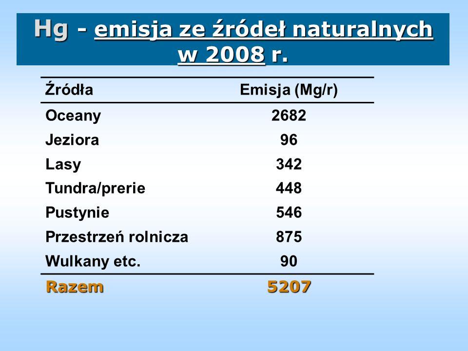 Hg - emisja ze źródeł naturalnych w 2008 r.