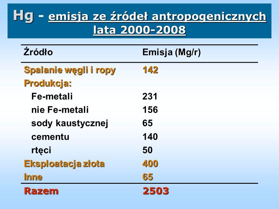 Hg - emisja ze źródeł antropogenicznych lata 2000-2008