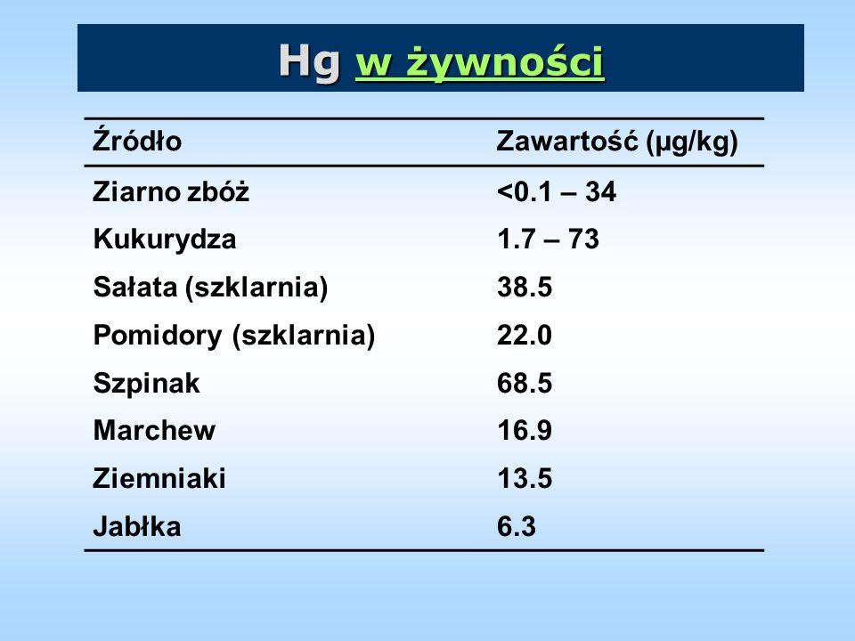 Hg w żywności Źródło Zawartość (µg/kg) Ziarno zbóż Kukurydza