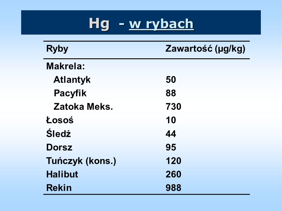 Hg - w rybach Ryby Zawartość (µg/kg) Makrela: Atlantyk Pacyfik