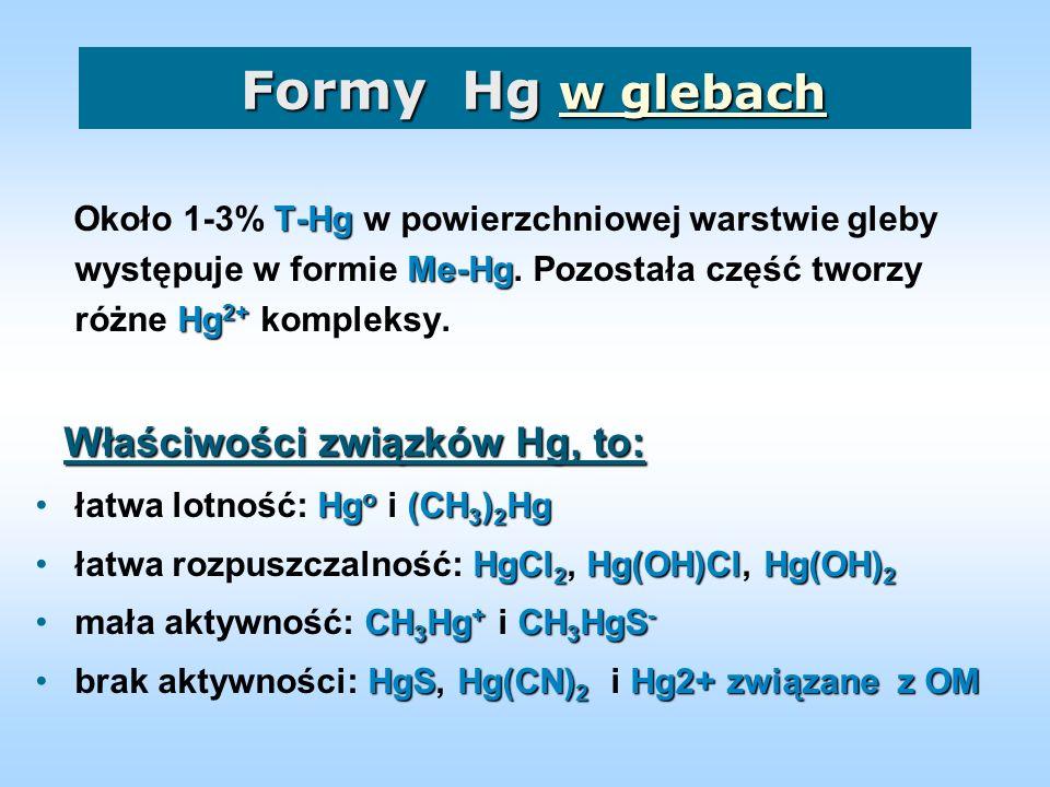Formy Hg w glebach Około 1-3% T-Hg w powierzchniowej warstwie gleby występuje w formie Me-Hg. Pozostała część tworzy różne Hg2+ kompleksy.